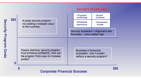 Security Program_Business Success Matrix